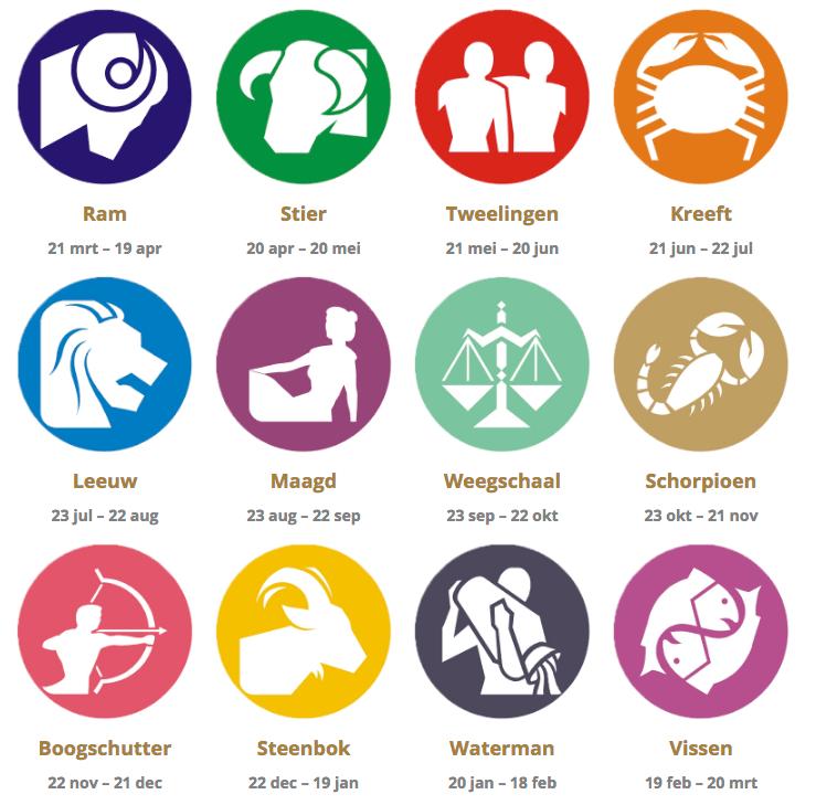Zijn horoscopen echt?